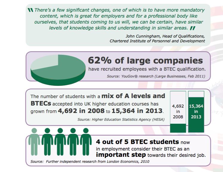 BTEC Employment
